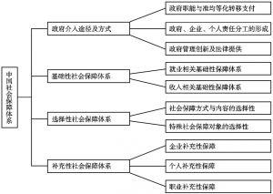 图6-3 中国社会保障基础整合体系建构