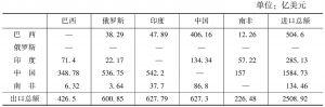 表1 2014年金砖国家间的进出口贸易额