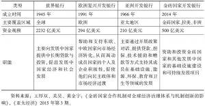 表2 金砖国家开发银行与其他机构比较