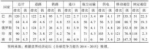 表1 金砖国家基础设施质量比较
