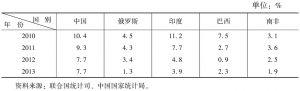 表4 2010~2013年金砖国家经济增长速度