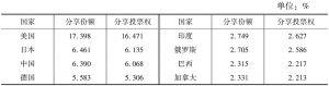 表5 2010年IMF改革方案的份额与投票权对比(按国别)