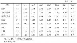 表6 全球主要经济体经济增速*</superscript>
