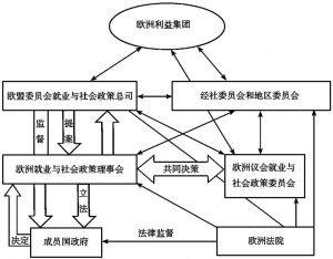 图4-1 欧盟社会政策决策机制流程图