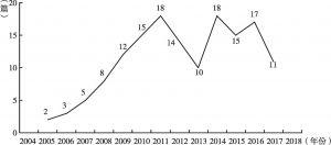 图1 非遗与文化旅游文献发表年度、数量统计情况