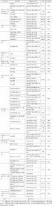 表2 云南省省级傣族非遗项目统计