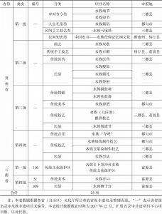 表2 贵州省、云南省省级水族非遗项目统计
