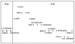图4-2-6 中国文化联想要素