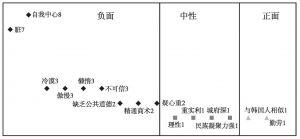 图4-2-7 中国人印象
