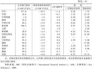 表2 2009年东亚的宏观经济指标
