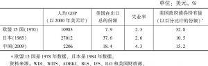 表4 世界主要经济体宏观经济指标的比较