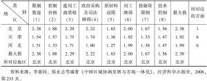 表12-6 京津冀地区保护主义影响的深度