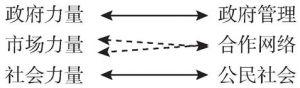 图5-8 开发区的治理模式