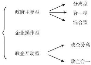 图5-9 我国开发区治理模式的类型
