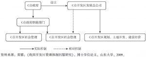 图5-10 企业主导型治理结构