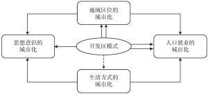 图5-11 开发区模式推动中国城镇化的内在逻辑