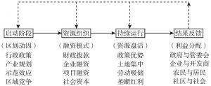 图5-13 中国开发区模式的城镇化推进逻辑