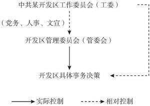 图5-16 开发区模式的决策机制