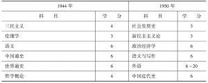 表1-2 文学院的公共必修课程比较