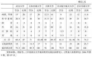 表4-13 通识教育课程内部组成及所占比例