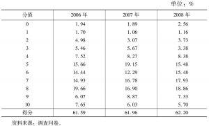 表4-40 公共定价的合理性(2006~2008年)