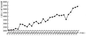 图4-2-1 1978~2008年河南省粮食总产量