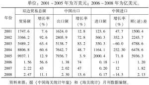 表7-2 中国乌干达双边贸易统计