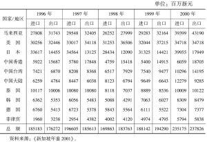 表4-12 新加坡与主要贸易伙伴的双边贸易额(1996~2000年)