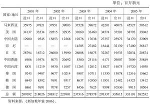 表4-13 新加坡与主要贸易伙伴的双边贸易额(2001~2005年)