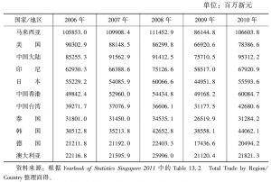 表4-14 新加坡与主要贸易伙伴的双边贸易额(2006~2010年)