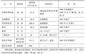 表5-4 跨国公司在新加坡对电子行业的投资(20世纪90年代)