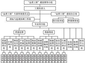 图2 金质工程建设组织架构
