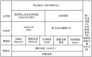 图3 优化后的研究所ARP软件架构示意