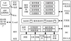 图5 运维服务平台功能示意