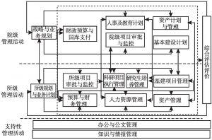图6 ARP系统核心业务流程