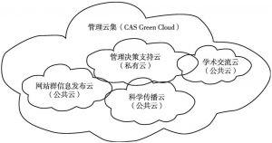 图8 管理云集逻辑结构示意