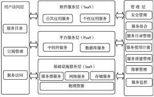 图9 管理云集体系架构示意