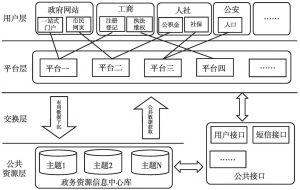 图1 应用建设模型