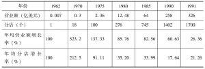 表8-3 沃尔玛国内一体化(1962~1991年)经营历程情况