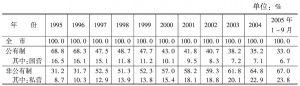 表2 深圳市1995~2005年1~9月从业人员构成比例表