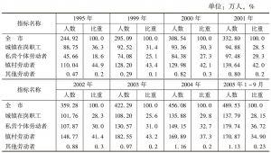 表4 深圳市从业人员构成情况表