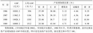 表3 1978~1989年我国国内生产总值构成-续表
