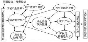 图6 循环经济技术经济范式