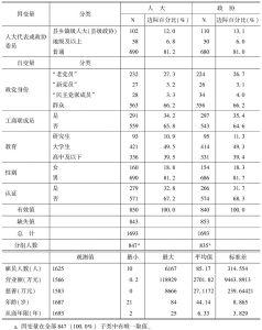 表1 人大模型、政协模型和样本中因变量和自变量的描述性统计