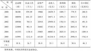 表23 中国民营科技企业发展主要指标