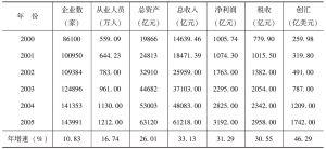 表1 中国民营科技企业发展主要指标
