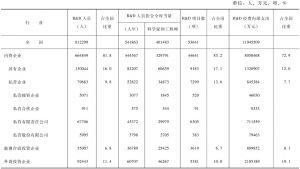表3-6 按登记注册类型分工业企业研究与试验发展(R&D)活动情况