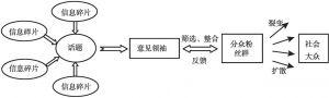 图2 微博中舆论形成过程模型