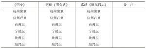 表1-1 浙江各卫名单对照