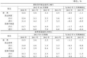 表2 世界贸易量增长速度预测